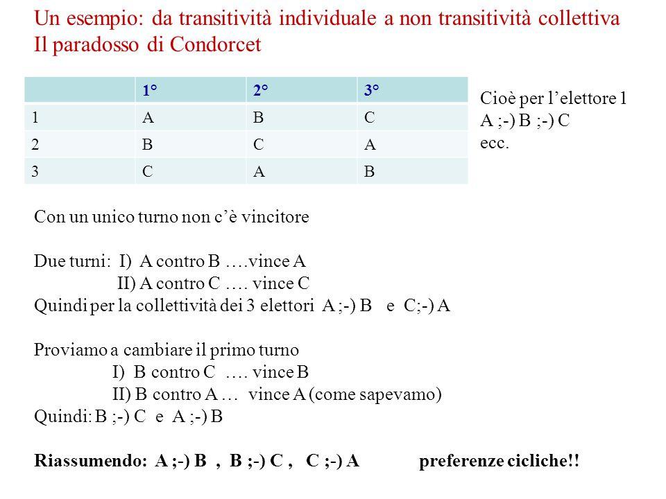Un esempio: da transitività individuale a non transitività collettiva Il paradosso di Condorcet 1°2°3° 1ABC 2BCA 3CAB Cioè per lelettore 1 A ;-) B ;-)