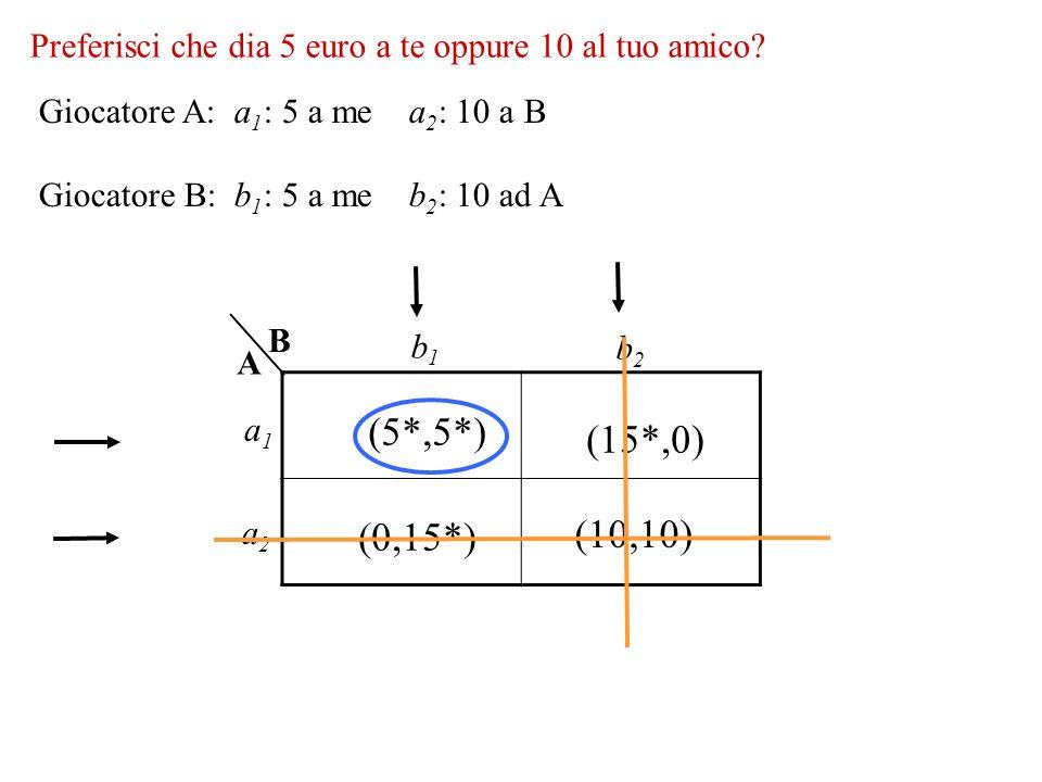 (5*,5*) (15*,0) (10,10) (0,15*) Preferisci che dia 5 euro a te oppure 10 al tuo amico? B A a1a1 a2a2 b1b1 b2b2 Giocatore A: a 1 : 5 a me a 2 : 10 a B