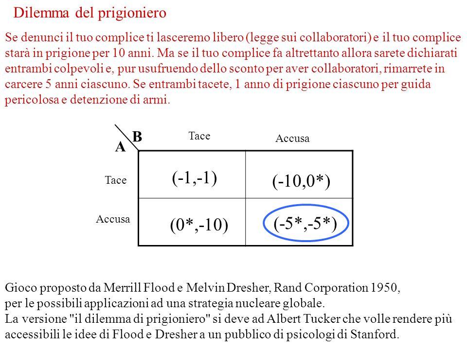 (-1,-1) (-10,0*) (-5*,-5*) (0*,-10) B A Dilemma del prigioniero Tace Accusa Tace Accusa Gioco proposto da Merrill Flood e Melvin Dresher, Rand Corpora