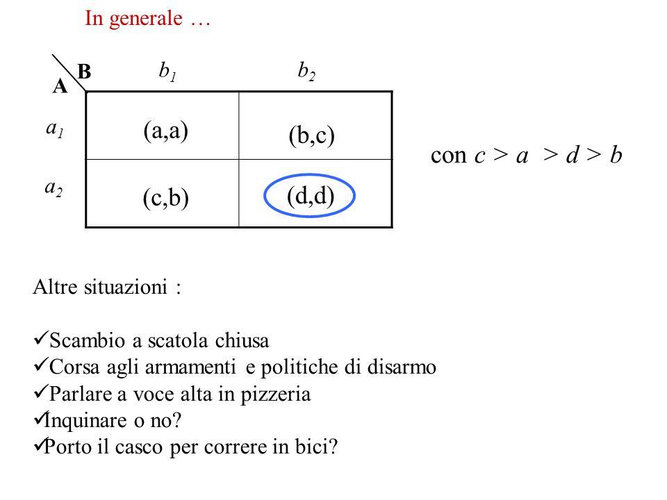 (a,a) (b,c) (d,d) (c,b) B A a1a1 b2b2 a2a2 b1b1 In generale … con c > a > d > b Altre situazioni : Scambio a scatola chiusa Corsa agli armamenti e pol