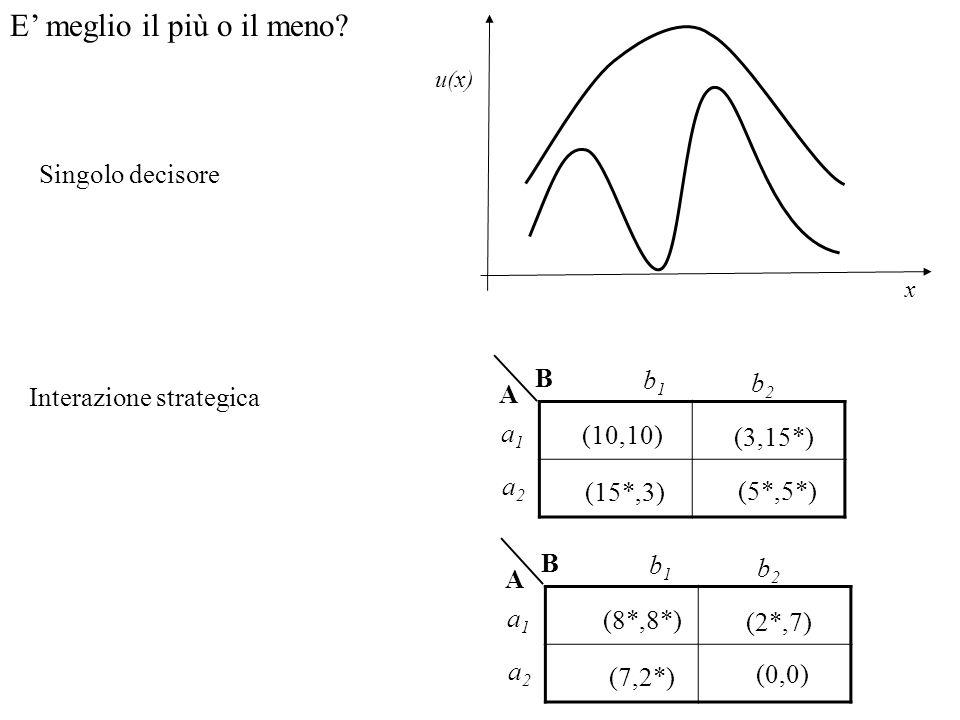 E meglio il più o il meno? Singolo decisore x u(x) Interazione strategica (10,10) (3,15*) (5*,5*) (15*,3) B A a1a1 a2a2 b1b1 b2b2 (8*,8*) (2*,7) (0,0)