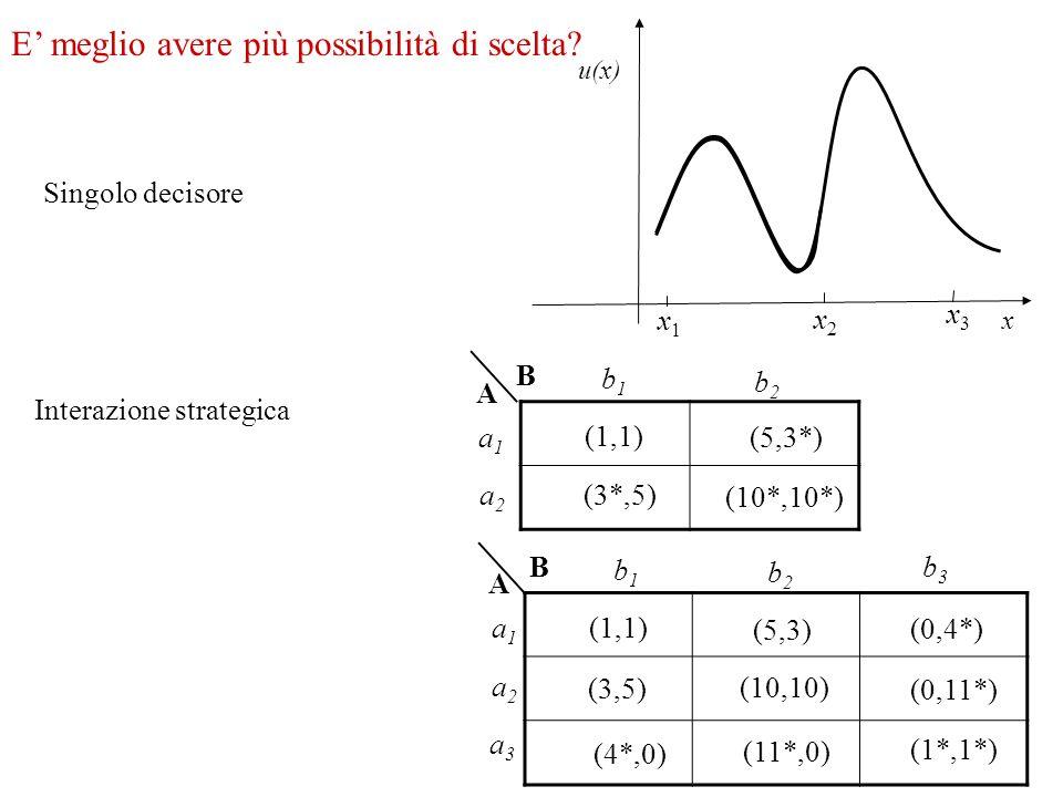 E meglio avere più possibilità di scelta? Singolo decisore x u(x) Interazione strategica (10*,10*) (3*,5) (1,1) (5,3*) B A a1a1 a2a2 b1b1 b2b2 x1x1 x2