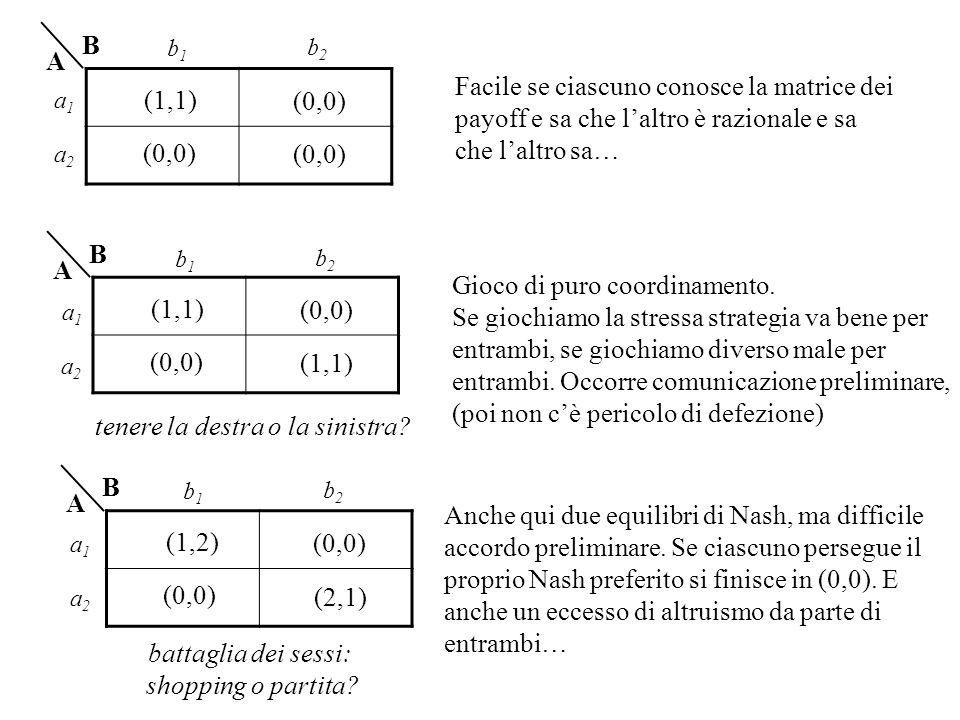 (0,0) (1,1) (0,0) B A Facile se ciascuno conosce la matrice dei payoff e sa che laltro è razionale e sa che laltro sa… (1,1) (0,0) (1,1) (0,0) B A Gio