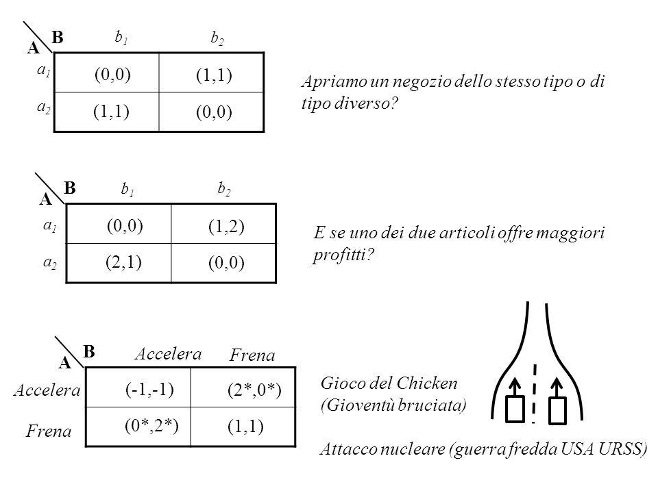 (0,0) (1,1) (0,0) (1,1) B A Apriamo un negozio dello stesso tipo o di tipo diverso? (0,0) (2,1) (0,0) (1,2) B A E se uno dei due articoli offre maggio
