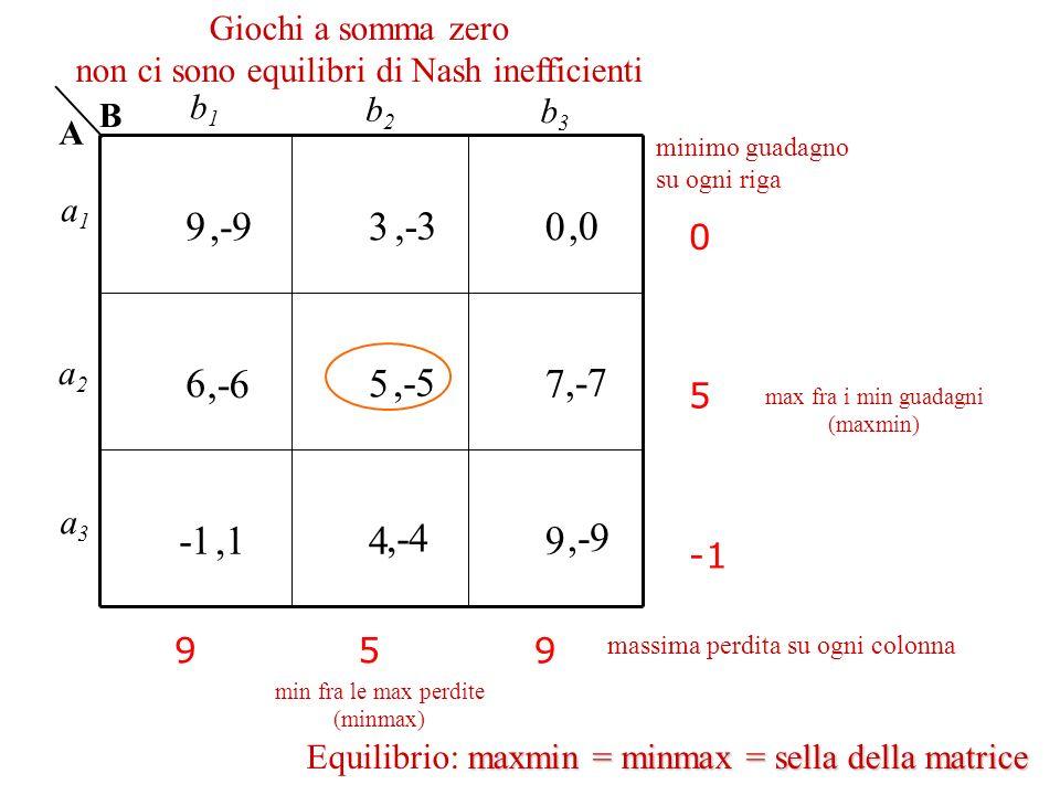 930 657 49 0 5 95 9 maxmin = minmax = sella della matrice Equilibrio: maxmin = minmax = sella della matrice Giochi a somma zero non ci sono equilibri
