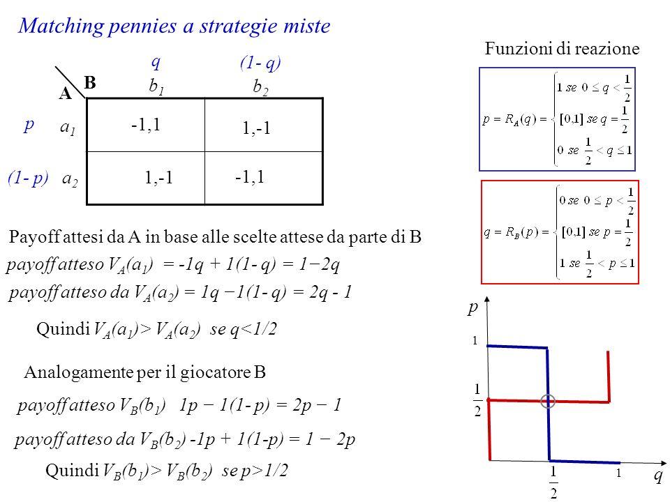 Matching pennies a strategie miste -1,1 1,-1 B A a1a1 a2a2 b1b1 b2b2 p (1- p) q (1- q) payoff atteso V A (a 1 ) = -1q + 1(1- q) = 12q payoff atteso da