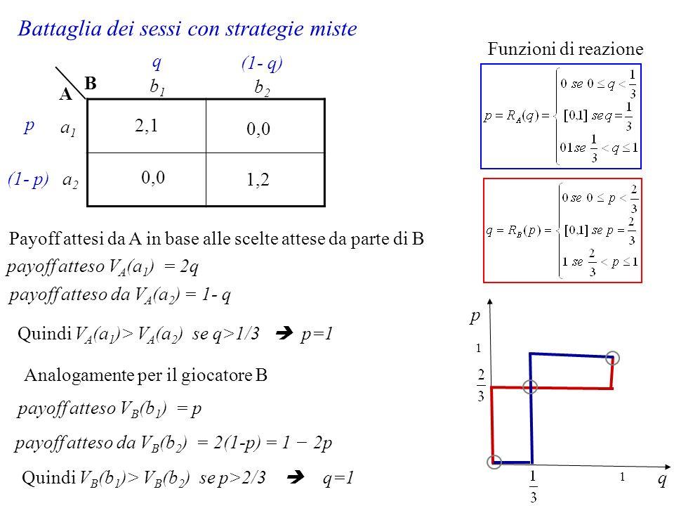 Battaglia dei sessi con strategie miste 1,2 2,1 0,0 B A a1a1 a2a2 b1b1 b2b2 p (1- p) q (1- q) payoff atteso V A (a 1 ) = 2q payoff atteso da V A (a 2