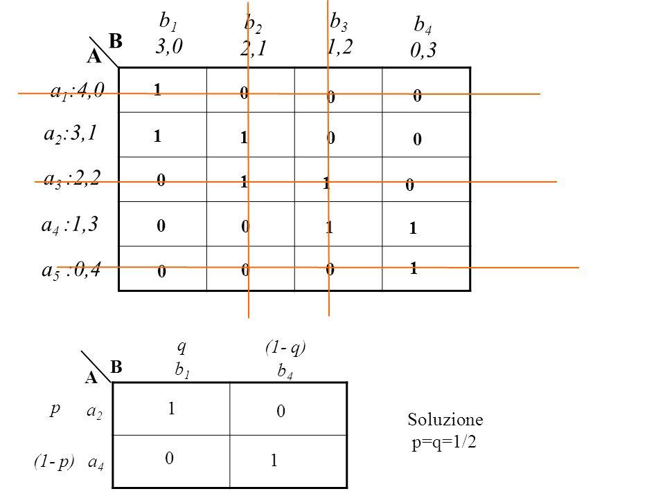 0 B A a 1 :4,0 a 2 :3,1 b 1 3,0 b 2 2,1 a 3 :2,2 b 3 1,2 b 4 0,3 a 4 :1,3 a 5 :0,4 1 0 0 1 1 0 0 0 1 1 0 0 0 1 1 0 0 0 1 1 0 1 0 B A a2a2 a4a4 b1b1 b4