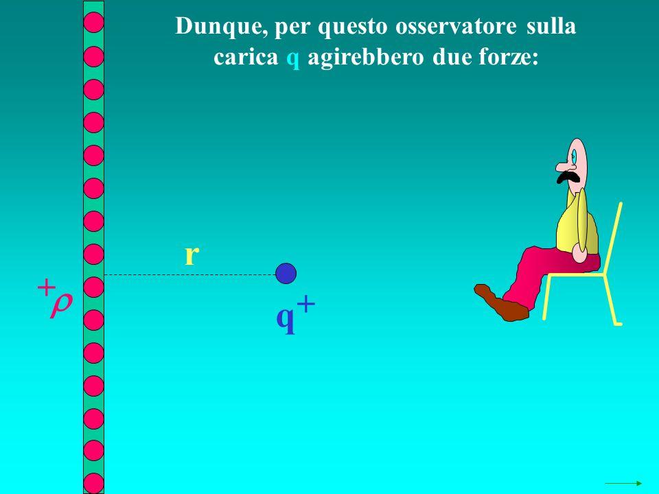 Dunque, per questo osservatore sulla carica q agirebbero due forze: q + + r