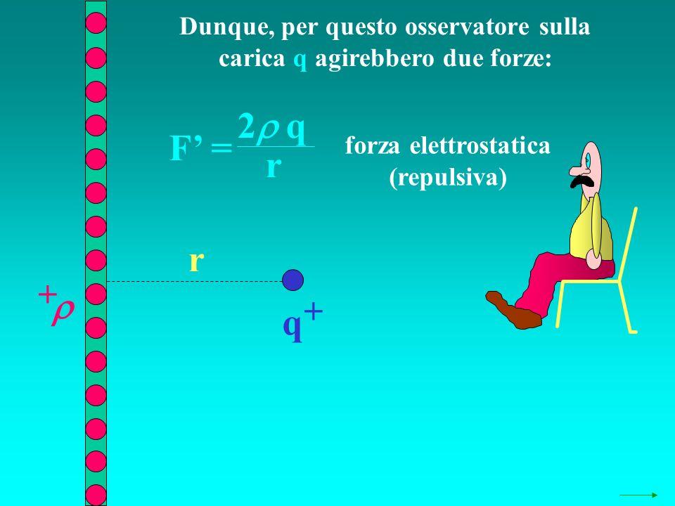 Dunque, per questo osservatore sulla carica q agirebbero due forze: q + + r F = 2 q r forza elettrostatica (repulsiva)