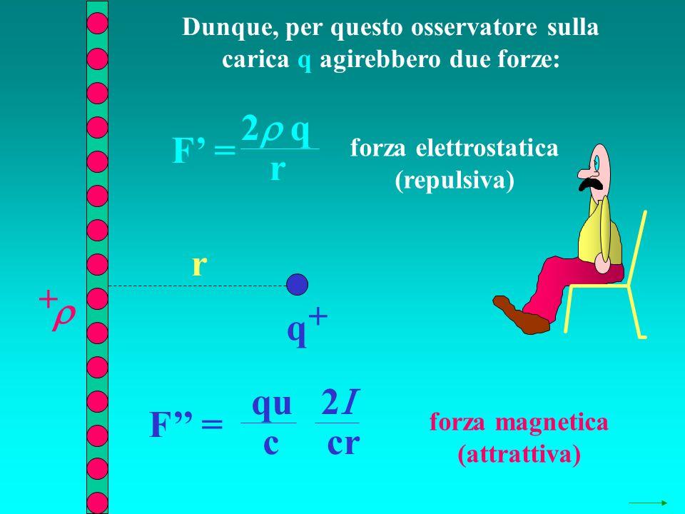 Dunque, per questo osservatore sulla carica q agirebbero due forze: q + + r F = 2 q r F = 2 cr qu c forza elettrostatica (repulsiva) forza magnetica (