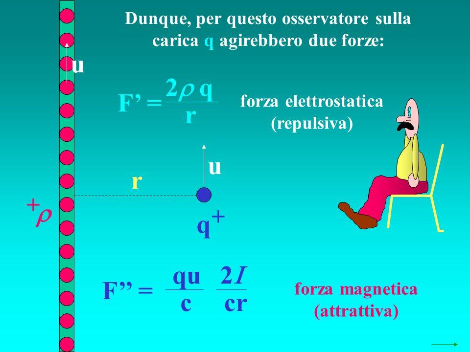 Dunque, per questo osservatore sulla carica q agirebbero due forze: q + + r F = 2 q r F = 2 cr qu c u u forza elettrostatica (repulsiva) forza magneti