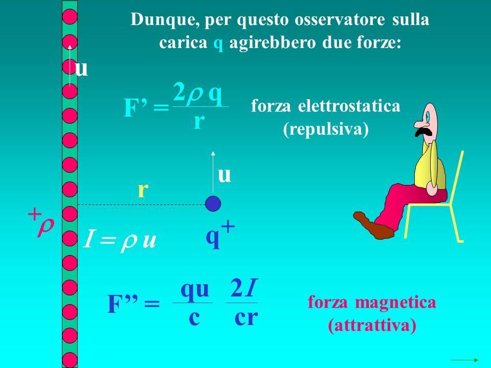 Dunque, per questo osservatore sulla carica q agirebbero due forze: q + + r F = 2 q r F = 2 cr qu c u u u forza elettrostatica (repulsiva) forza magne