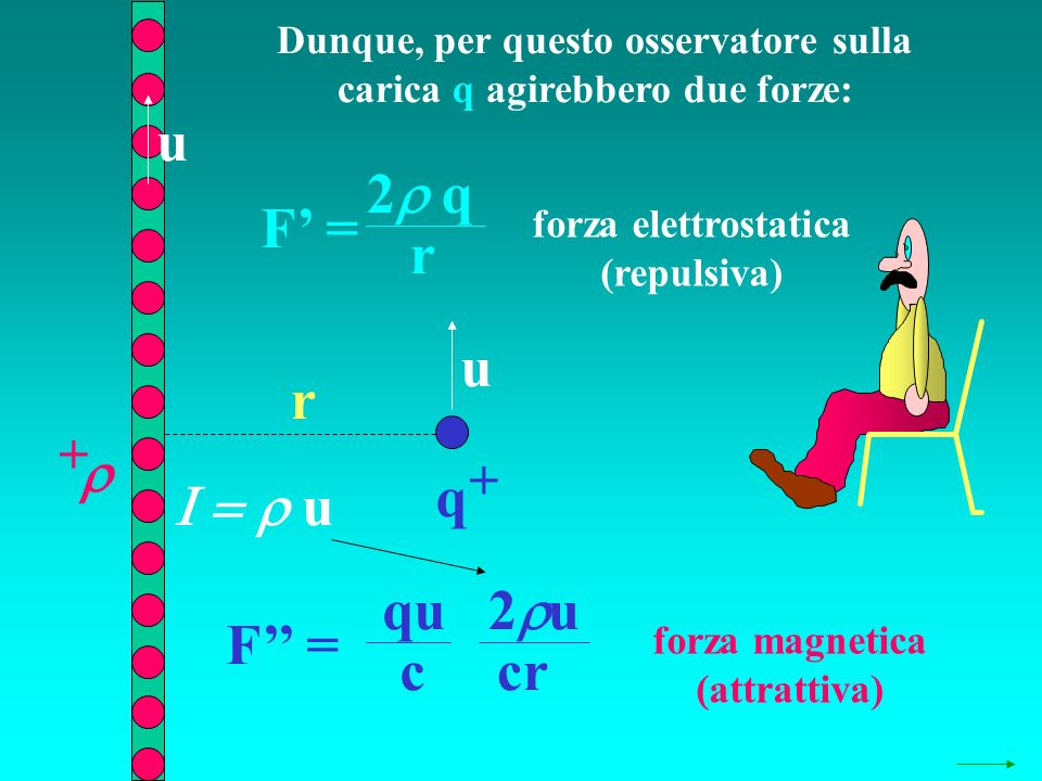Dunque, per questo osservatore sulla carica q agirebbero due forze: q + + r F = 2 q r F = 2 u qu c forza magnetica (attrattiva) u u u cr forza elettro