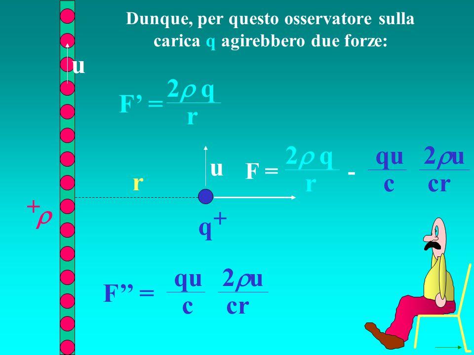 Dunque, per questo osservatore sulla carica q agirebbero due forze: q + + r F = 2 q r F = u u 2 u qu ccr F = 2 q r - 2 u qu ccr