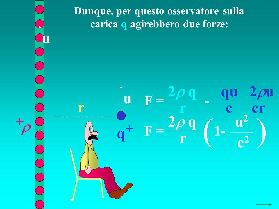 Dunque, per questo osservatore sulla carica q agirebbero due forze: q + + r u u F = 2 q r - 2 u qu c cr F = 2 q r ( 1- u2u2 c2c2 )