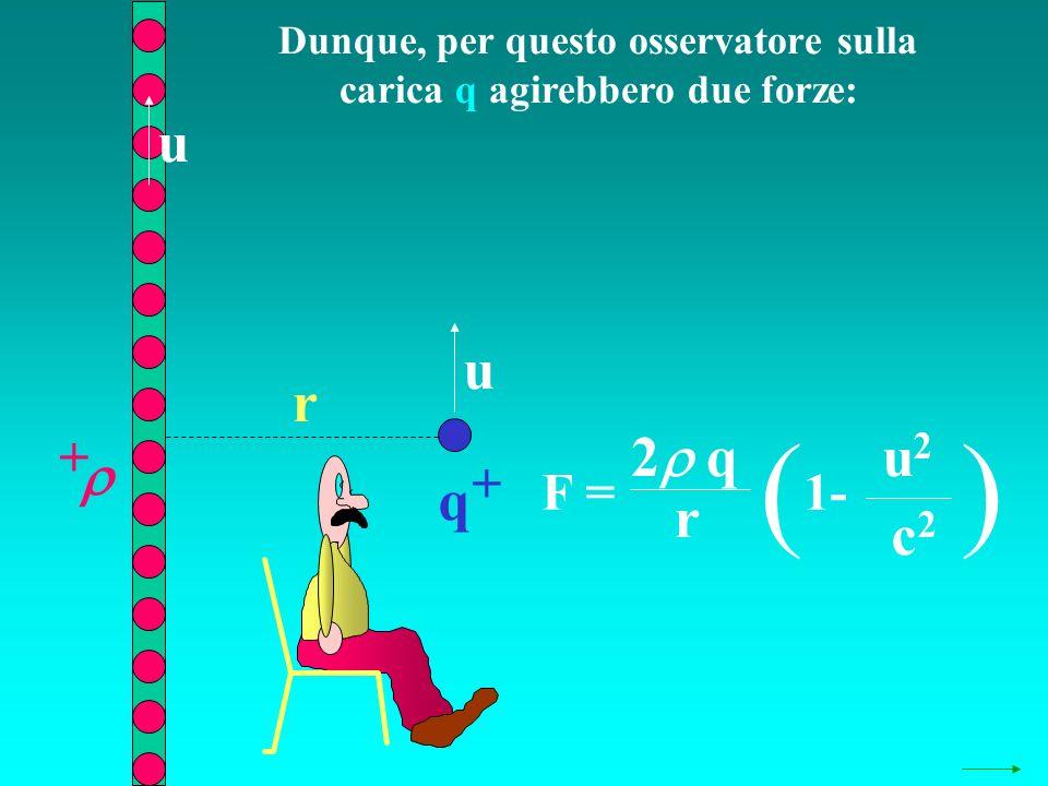 Dunque, per questo osservatore sulla carica q agirebbero due forze: q + + r u u F = 2 q r ( 1- u2u2 c2c2 )