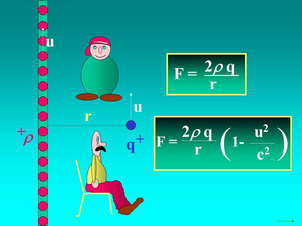 q + + r u u F = 2 q r ( 1- u2u2 c2c2 ) F = 2 q r