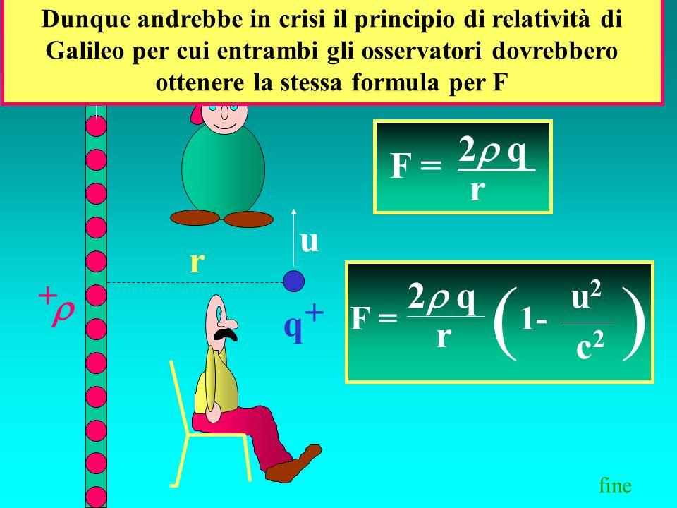 q + + r u u F = 2 q r ( 1- u2u2 c2c2 ) F = 2 q r Dunque andrebbe in crisi il principio di relatività di Galileo per cui entrambi gli osservatori dovre