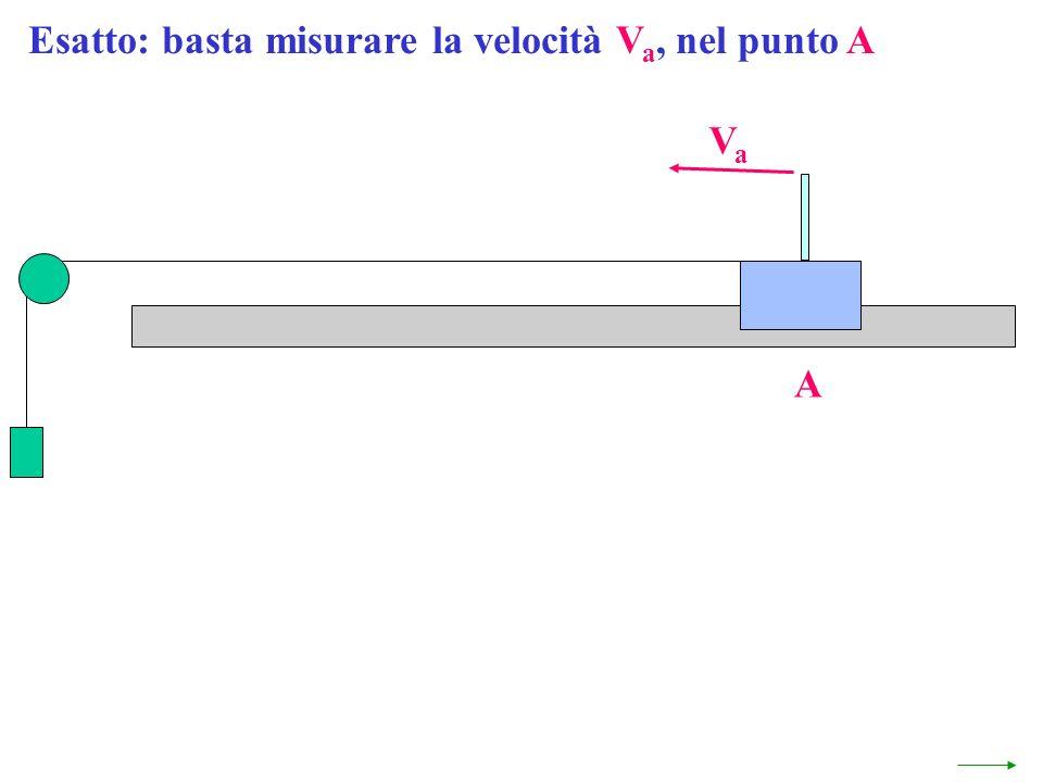 Esatto: basta misurare la velocità V a, nel punto A A VaVa