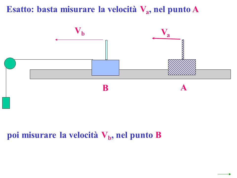 poi misurare la velocità V b, nel punto B B VbVb A VaVa