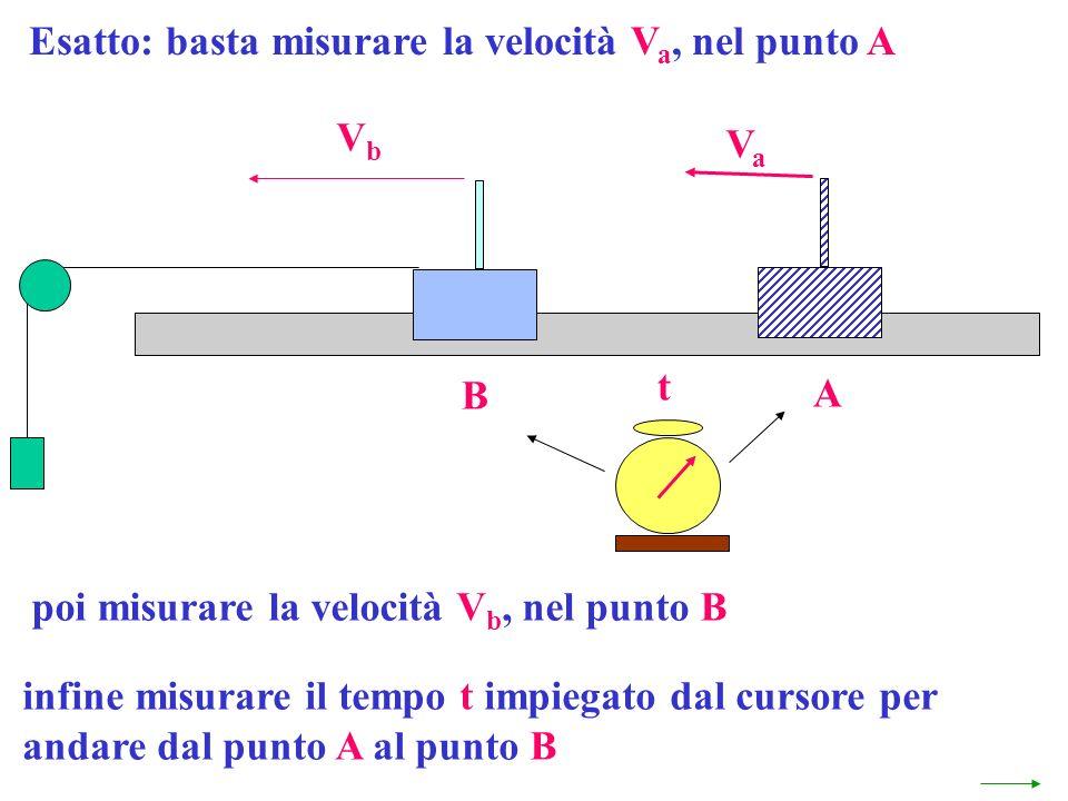 Esatto: basta misurare la velocità V a, nel punto A poi misurare la velocità V b, nel punto B infine misurare il tempo t impiegato dal cursore per and