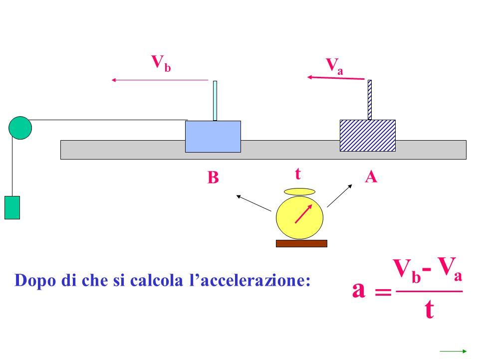 Dopo di che si calcola laccelerazione: a = VaVa VbVb - t B VbVb A VaVa t