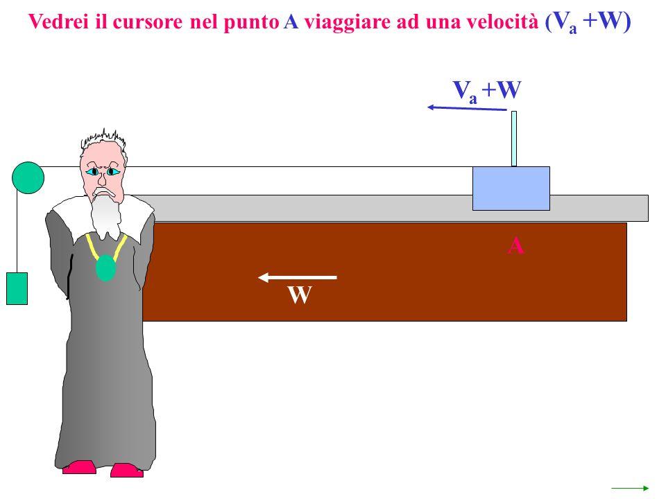 Vedrei il cursore nel punto A viaggiare ad una velocità ( V a +W) V a +W W A VaVa
