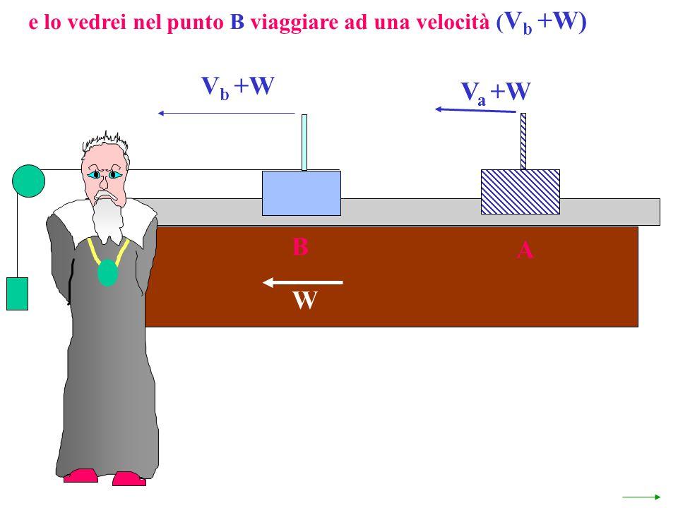 e lo vedrei nel punto B viaggiare ad una velocità ( V b +W) V a +W W A VaVa V b +W B