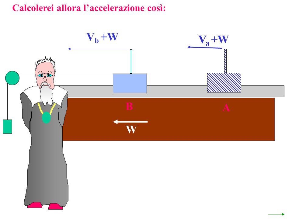Calcolerei allora laccelerazione così: V a +W W A VaVa V b +W B