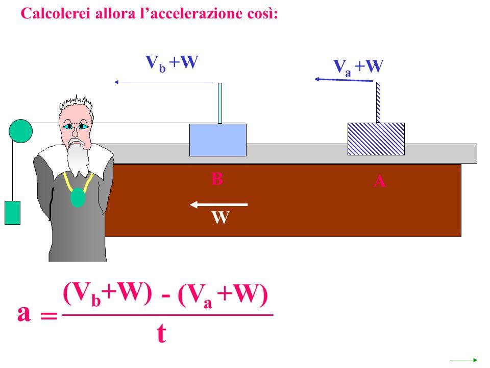 Calcolerei allora laccelerazione così: V a +W W A VaVa V b +W B a = - (V a +W) (V b +W) t