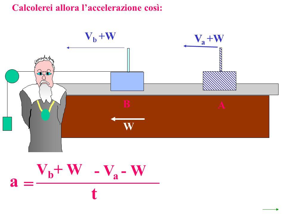 Calcolerei allora laccelerazione così: V a +W W A VaVa V b +W B a = - V a - W V b + W t