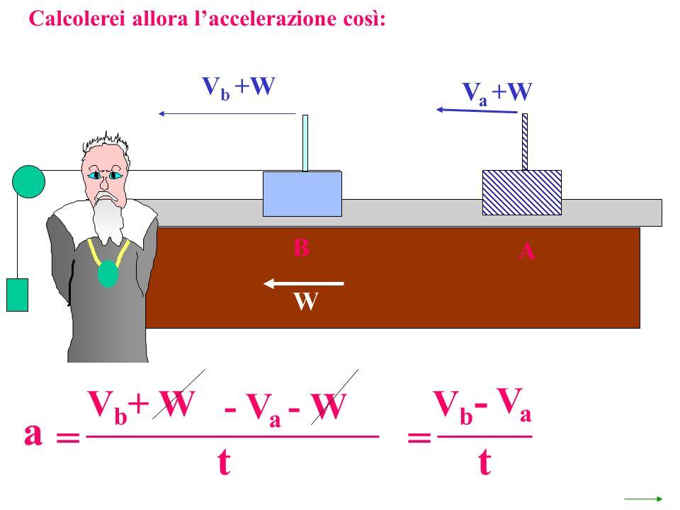 Calcolerei allora laccelerazione così: V a +W W A VaVa V b +W B a = - V a - W V b + W t = VaVa VbVb - t