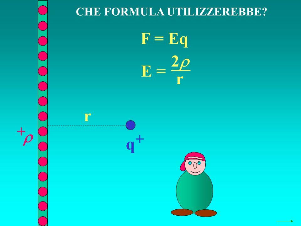 CHE FORMULA UTILIZZEREBBE? q + + F = Eq E = 2 r r