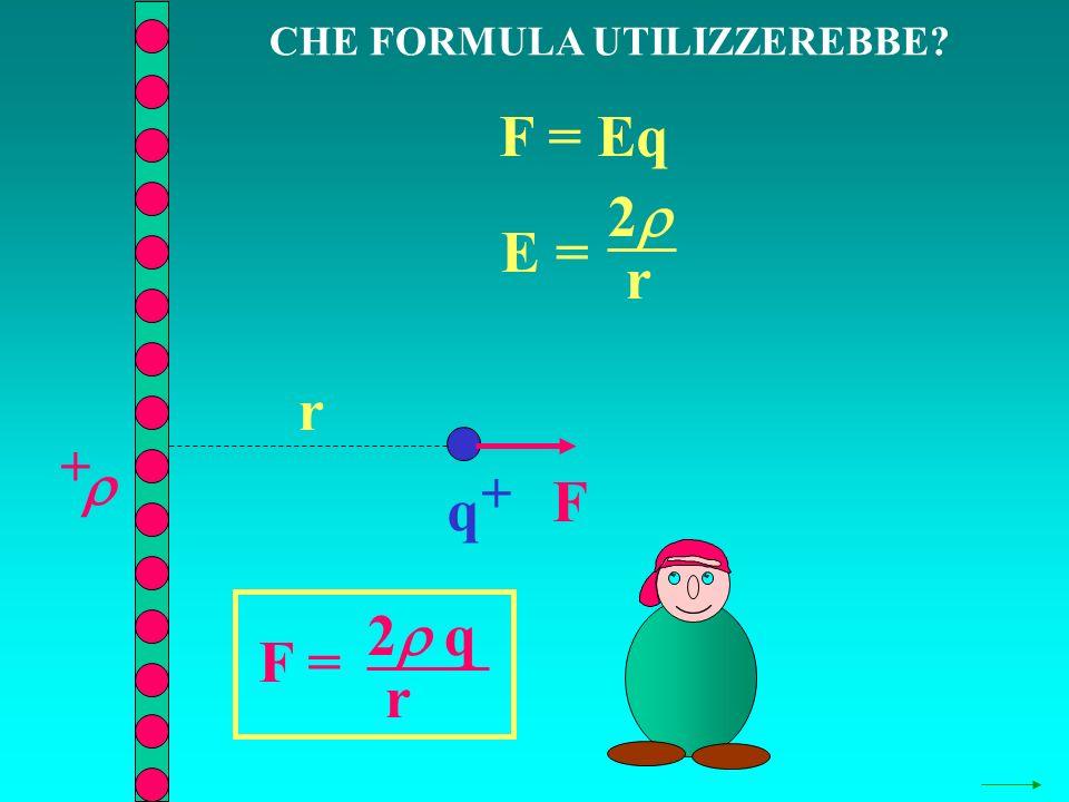 CHE FORMULA UTILIZZEREBBE? q + + F = Eq E = 2 r r F F = 2 q r