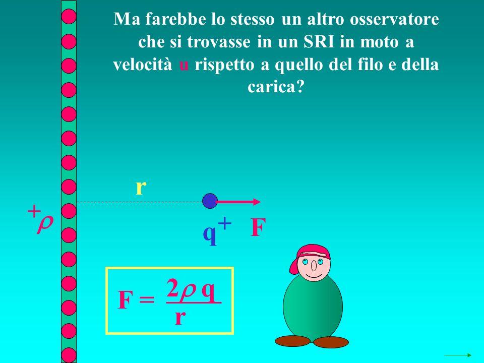 Ma farebbe lo stesso un altro osservatore che si trovasse in un SRI in moto a velocità u rispetto a quello del filo e della carica? q + + r F = 2 q r