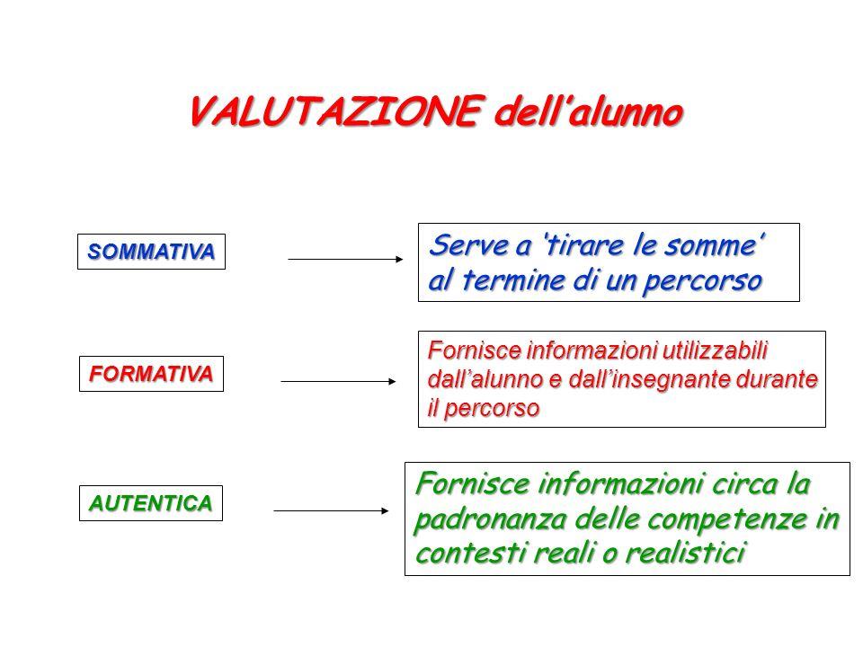 VALUTAZIONE dellalunno SOMMATIVA FORMATIVA AUTENTICA Serve a tirare le somme al termine di un percorso Fornisce informazioni utilizzabili dallalunno e