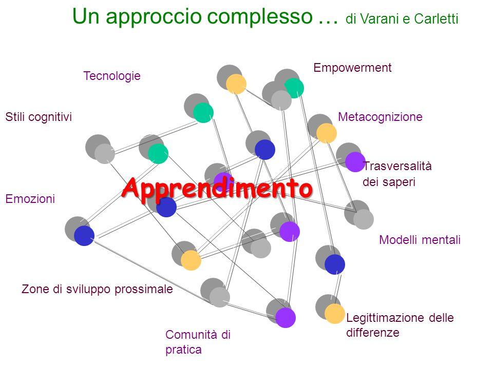 Un approccio complesso … di Varani e Carletti Stili cognitivi Emozioni Comunità di pratica Metacognizione Legittimazione delle differenze Zone di sviluppo prossimale Apprendimento Trasversalità dei saperi Tecnologie Modelli mentali Empowerment