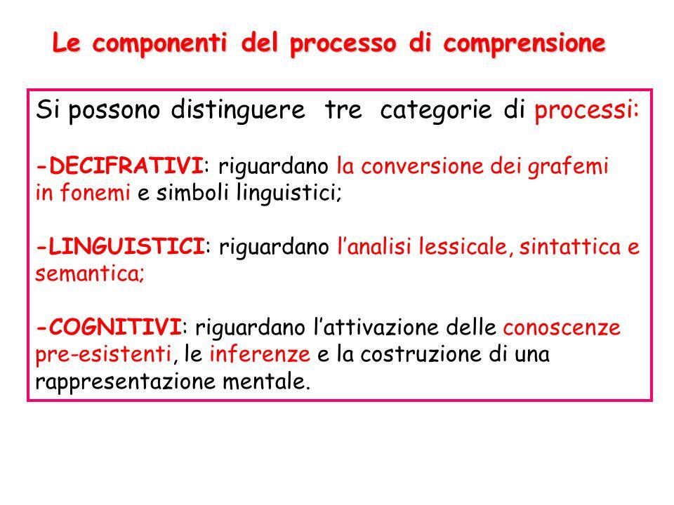 Le componenti del processo di comprensione Si possono distinguere tre categorie di processi: -DECIFRATIVI: riguardano la conversione dei grafemi in fo