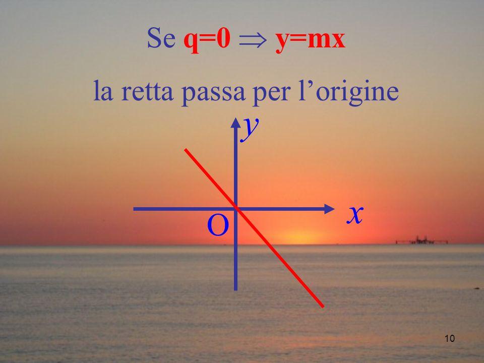 10 Se q=0 y=mx la retta passa per lorigine O x y