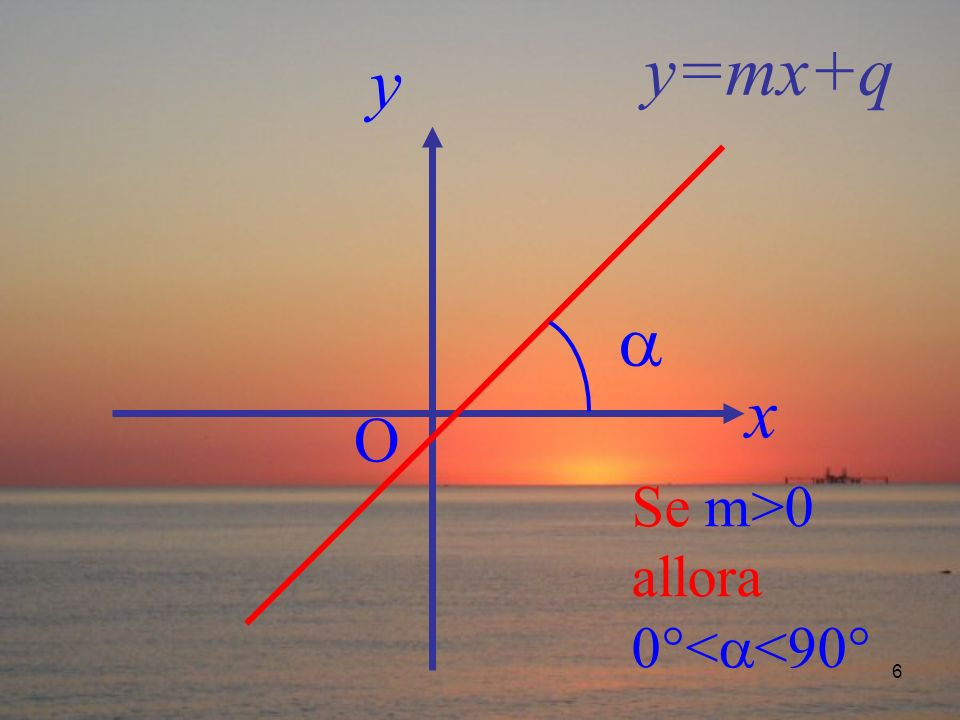6 Se m>0 allora 0°< <90° y=mx+q x y O