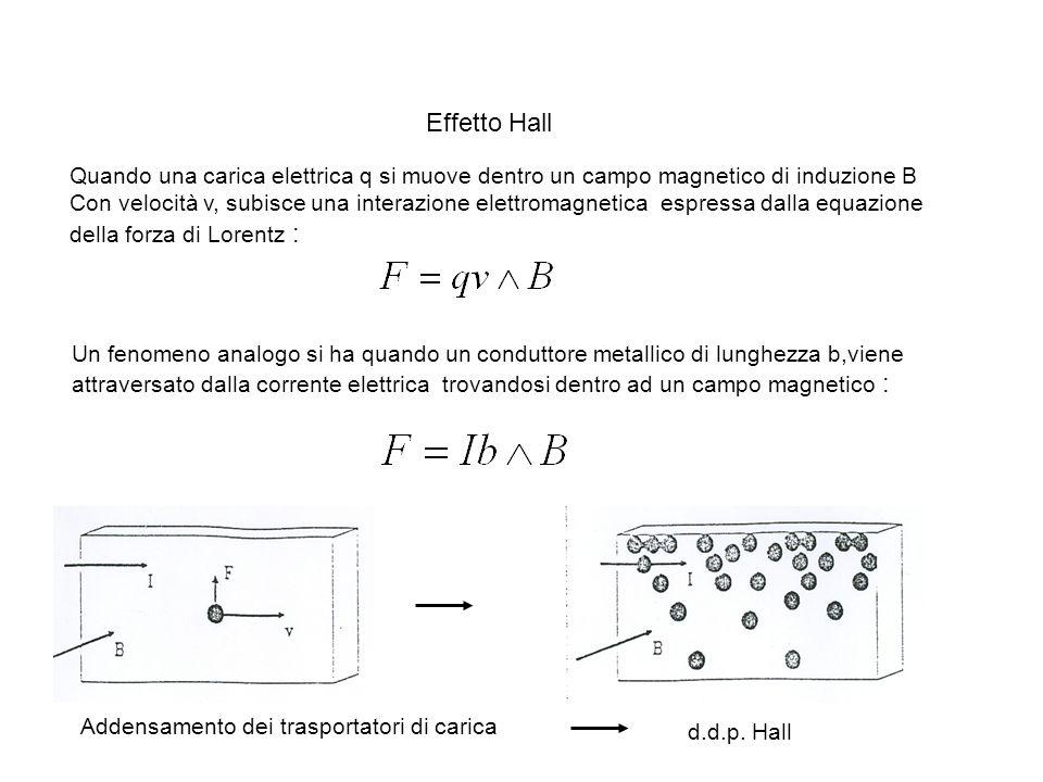 w d b B + qv FLFL +++ E F E = q E In condizioni stazionarie F L = F E Ovvero q E = q v B Per la densità di corrente J = I / S = I / (w d) si ha : J = q e v n/cm 3 v = J/( q e n/cm 3 ) E = v B = B J/( q e n/cm 3 ) ovvero V/w = B I /( w d q e n/ cm 3 ) V = V H = B I /(q e d n/ cm 3 )