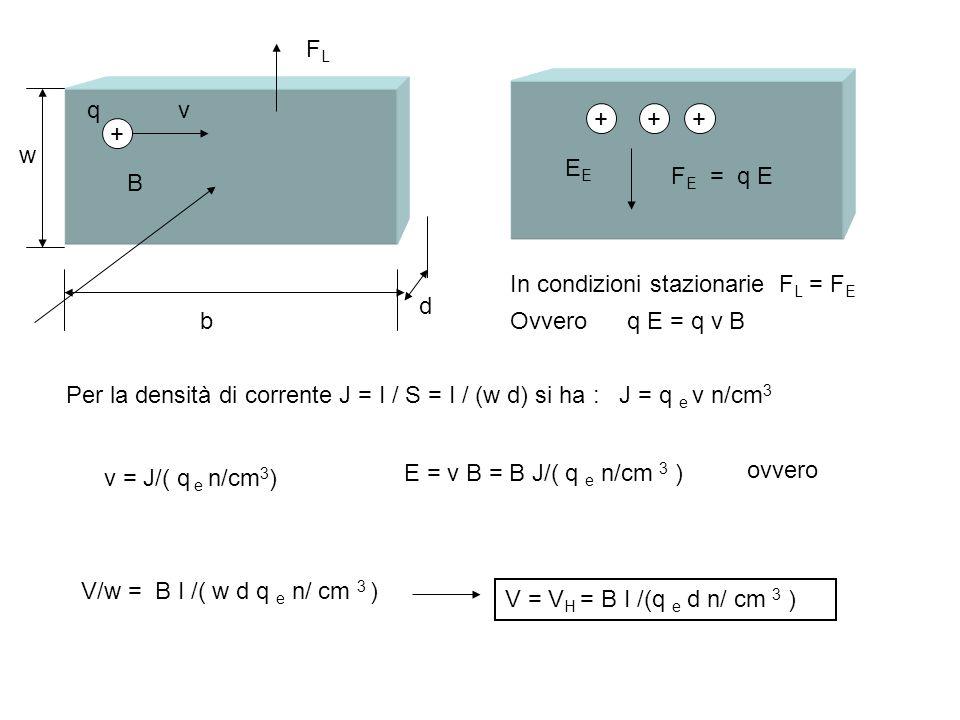 w d b B + qv FLFL +++ E F E = q E In condizioni stazionarie F L = F E Ovvero q E = q v B Per la densità di corrente J = I / S = I / (w d) si ha : J =