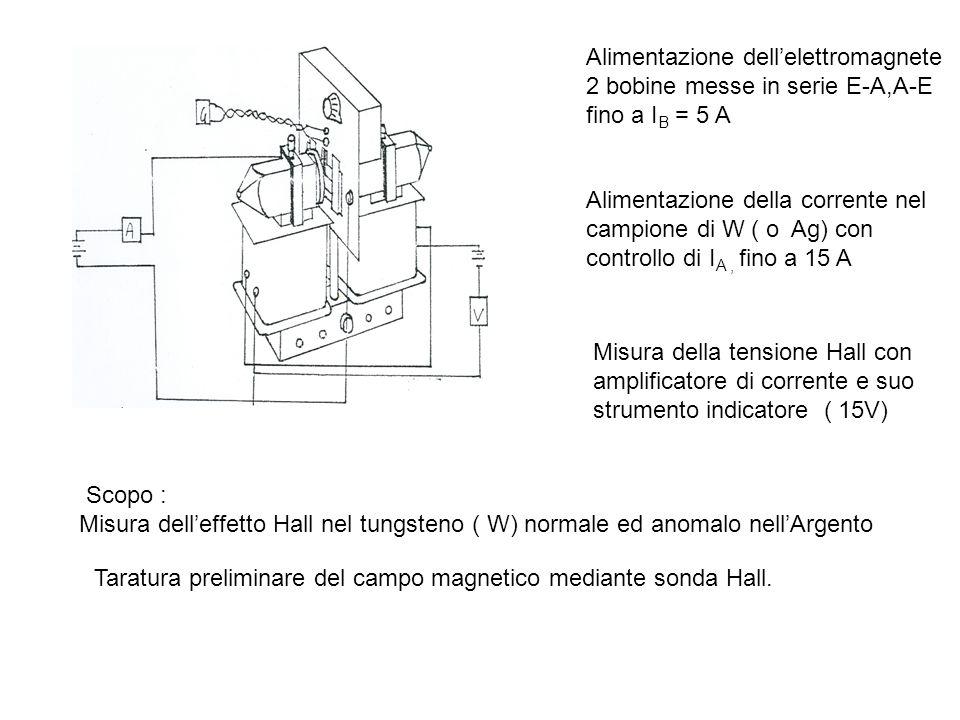 Alimentazione dellelettromagnete 2 bobine messe in serie E-A,A-E fino a I B = 5 A Alimentazione della corrente nel campione di W ( o Ag) con controllo