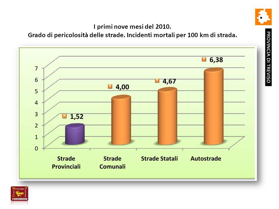 I primi nove mesi del 2010. Grado di pericolosità delle strade.