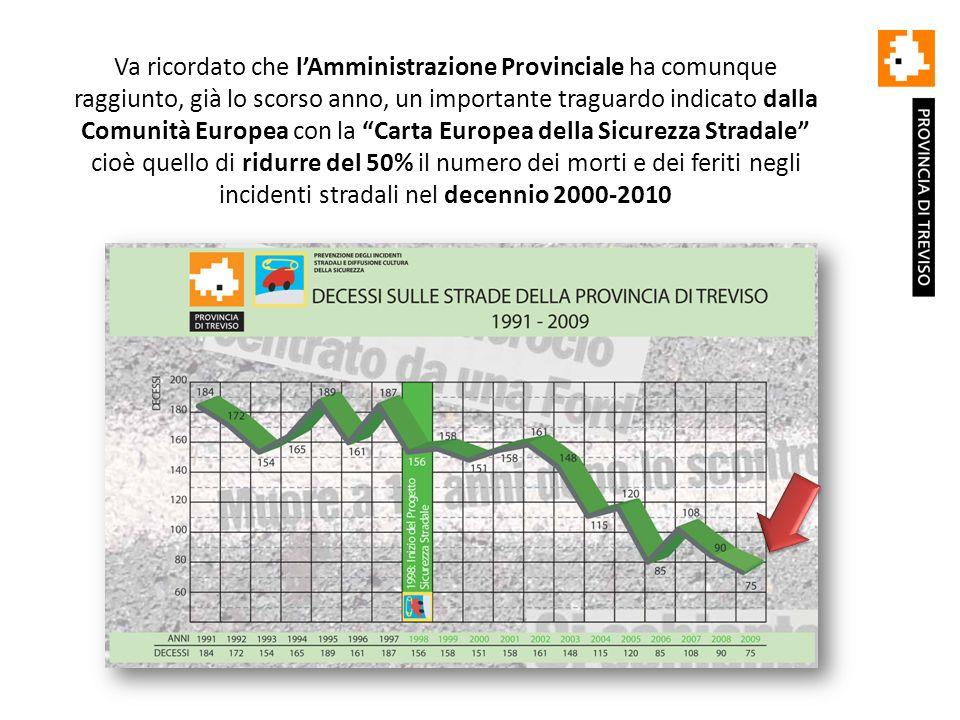 Va ricordato che lAmministrazione Provinciale ha comunque raggiunto, già lo scorso anno, un importante traguardo indicato dalla Comunità Europea con la Carta Europea della Sicurezza Stradale cioè quello di ridurre del 50% il numero dei morti e dei feriti negli incidenti stradali nel decennio 2000-2010