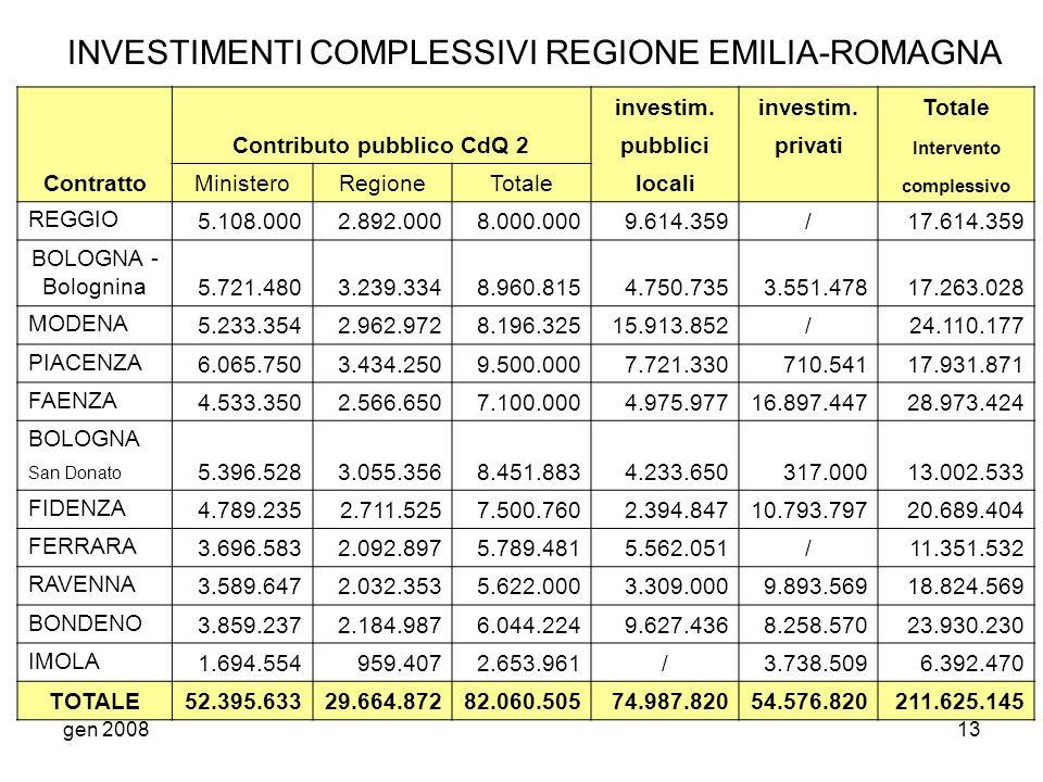 gen 200813 INVESTIMENTI COMPLESSIVI REGIONE EMILIA-ROMAGNA Contratto Contributo pubblico CdQ 2 investim. Totale pubbliciprivati Intervento MinisteroRe