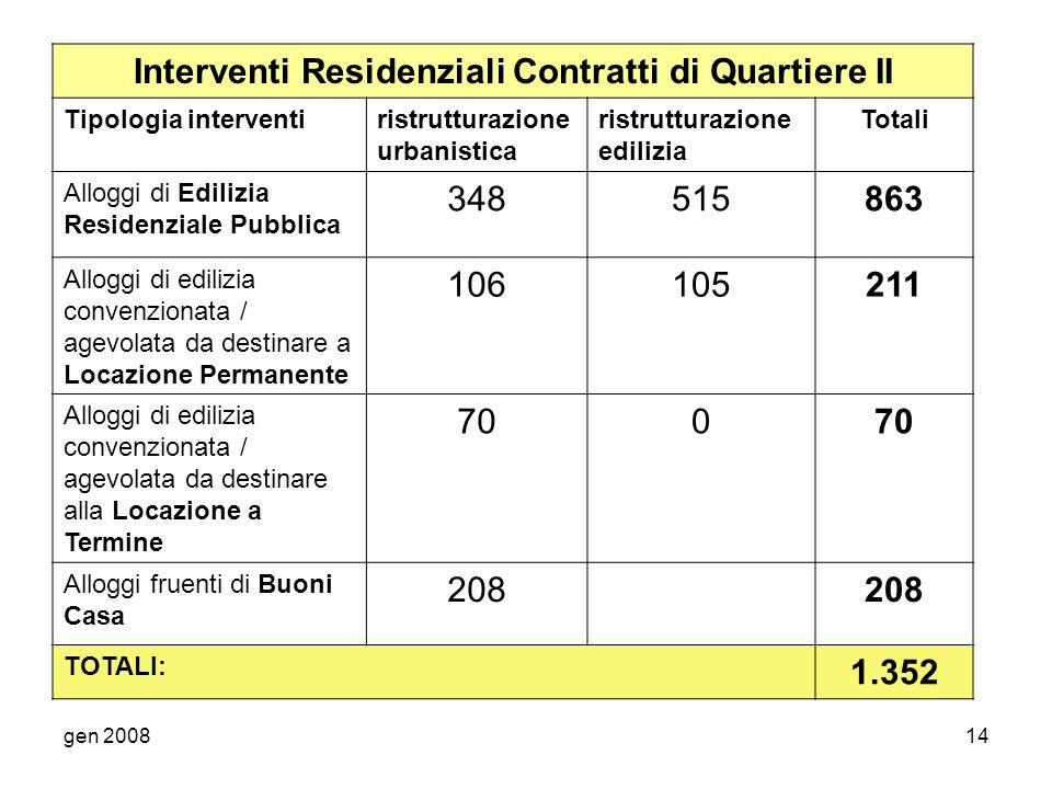 gen 200814 Interventi Residenziali Contratti di Quartiere II Tipologia interventiristrutturazione urbanistica ristrutturazione edilizia Totali Alloggi