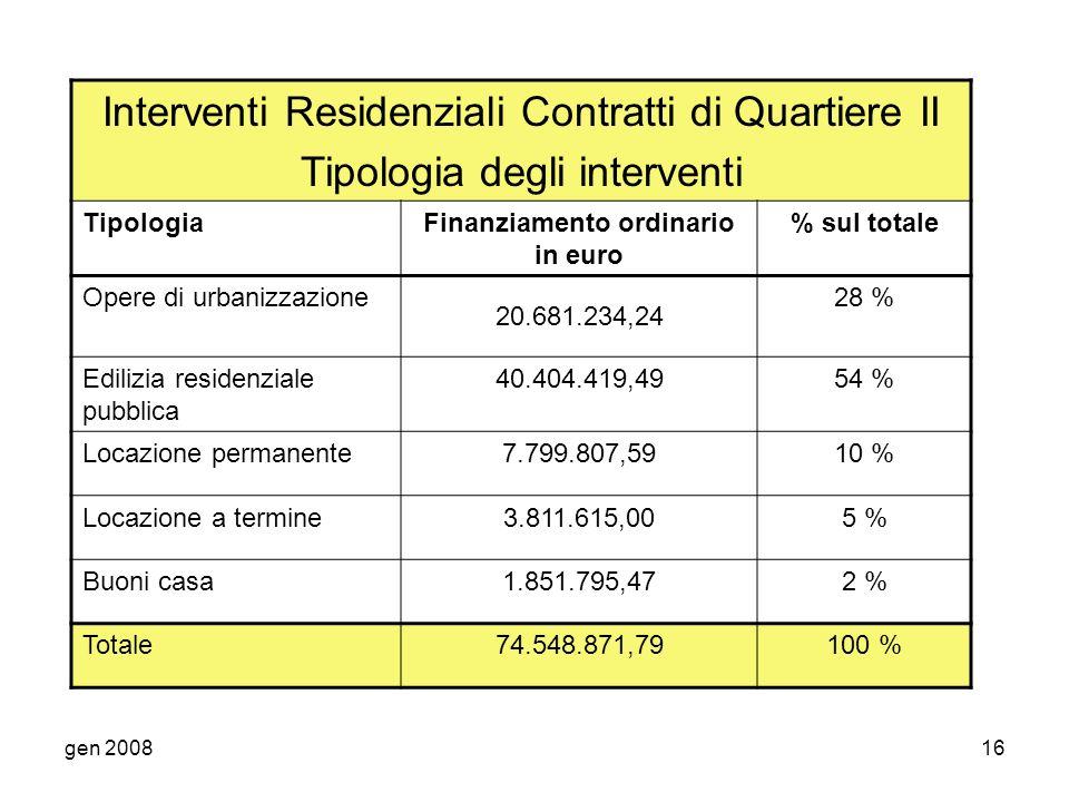 gen 200816 Interventi Residenziali Contratti di Quartiere II Tipologia degli interventi TipologiaFinanziamento ordinario in euro % sul totale Opere di