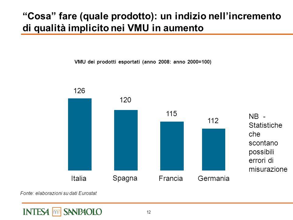 11 Cosa fare (che attività svolgere): un indizio negli skill impiegati Quota di occupazione manifatturiera in servizi high skilled LItalia è il paese